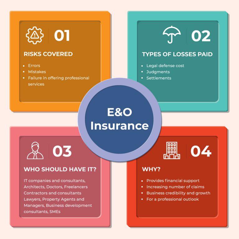 The Need For E&O Insurance.